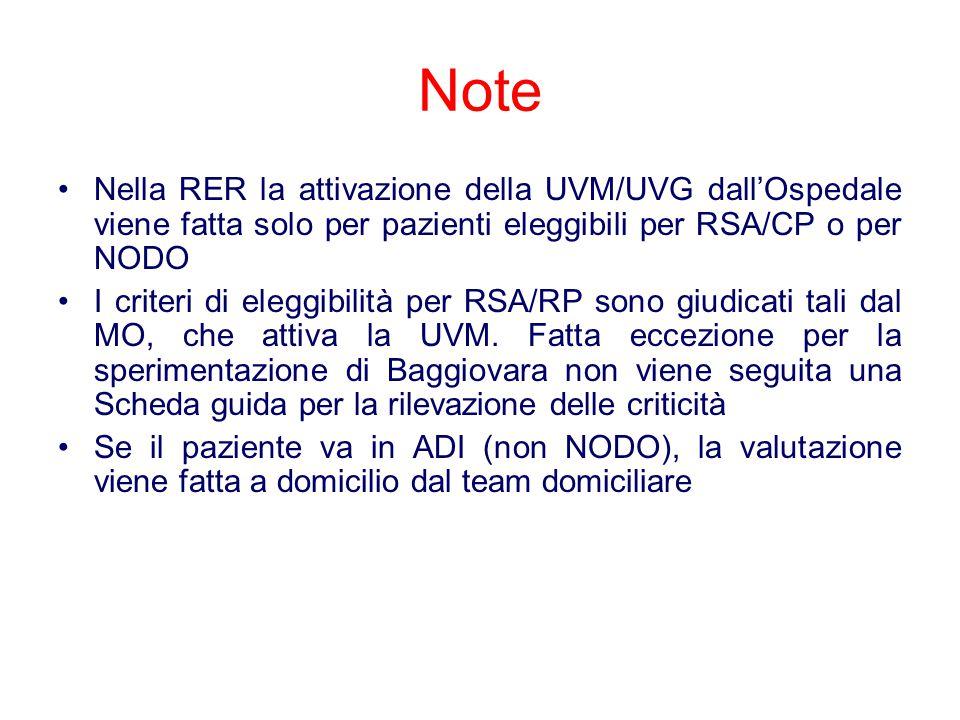 Note Nella RER la attivazione della UVM/UVG dall'Ospedale viene fatta solo per pazienti eleggibili per RSA/CP o per NODO.