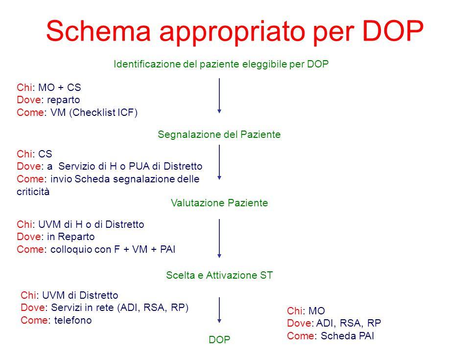 Schema appropriato per DOP