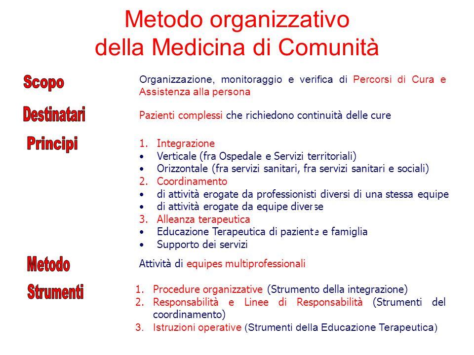 Metodo organizzativo della Medicina di Comunità