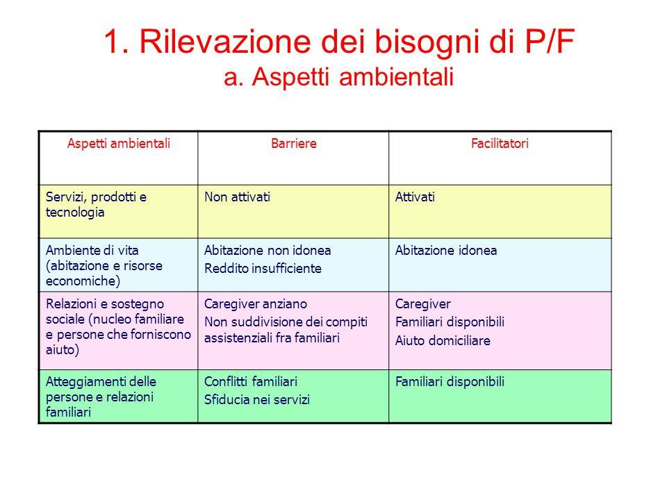 1. Rilevazione dei bisogni di P/F a. Aspetti ambientali