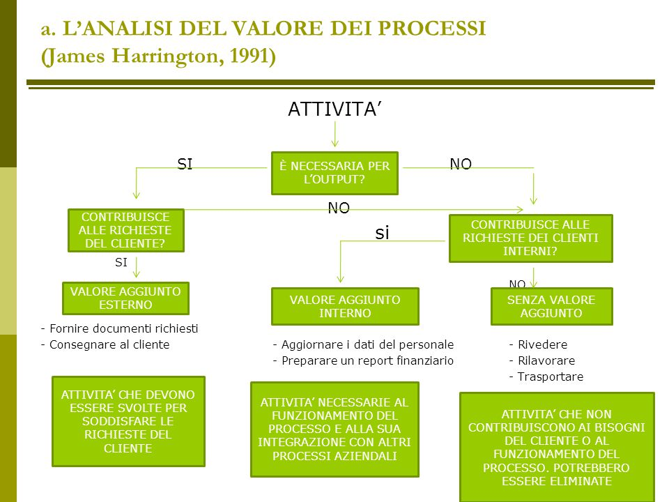 a. L'ANALISI DEL VALORE DEI PROCESSI (James Harrington, 1991)