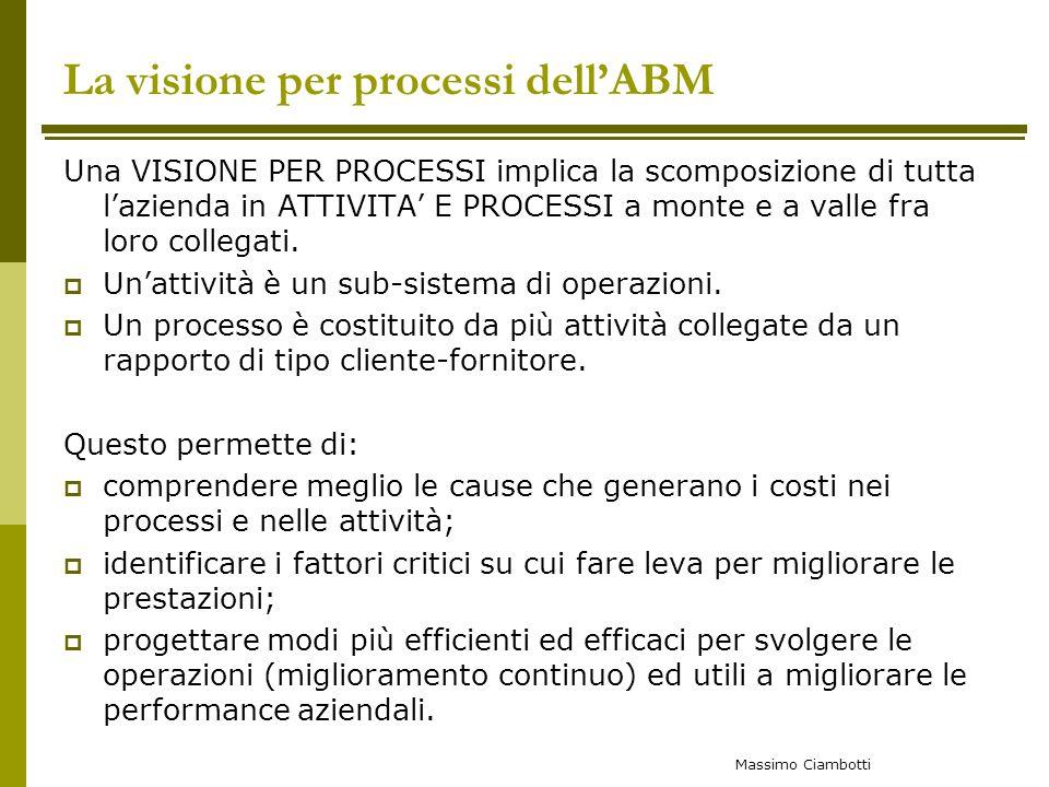 La visione per processi dell'ABM