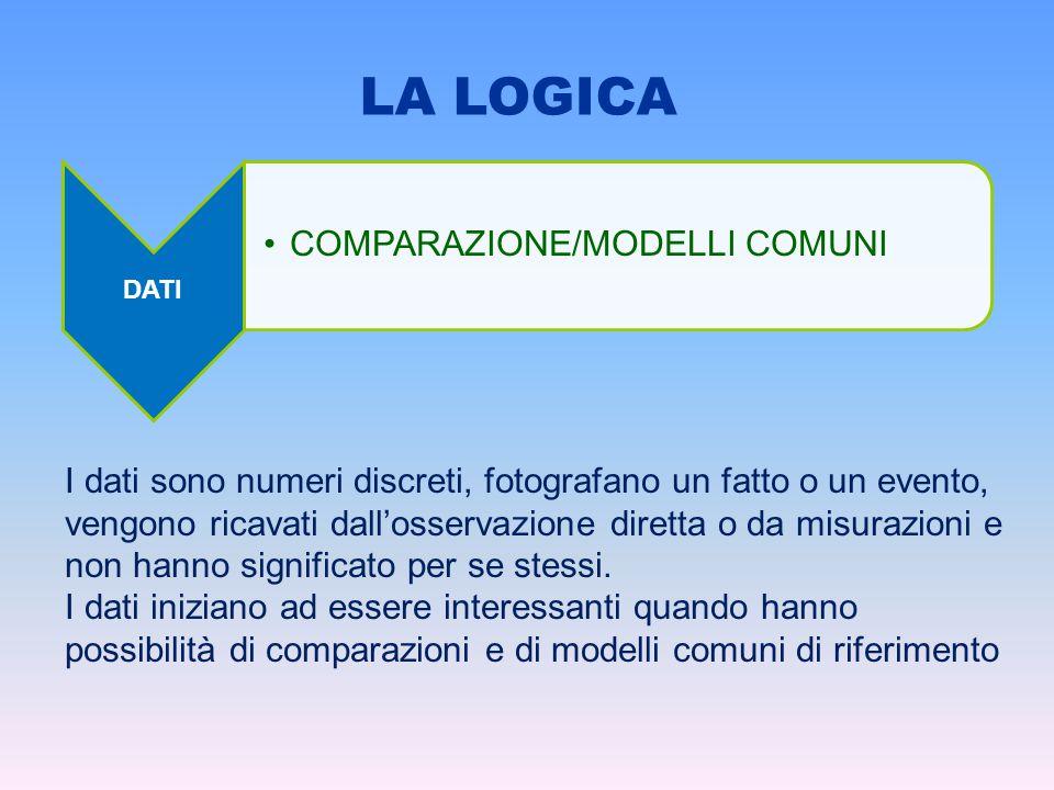 LA LOGICA COMPARAZIONE/MODELLI COMUNI