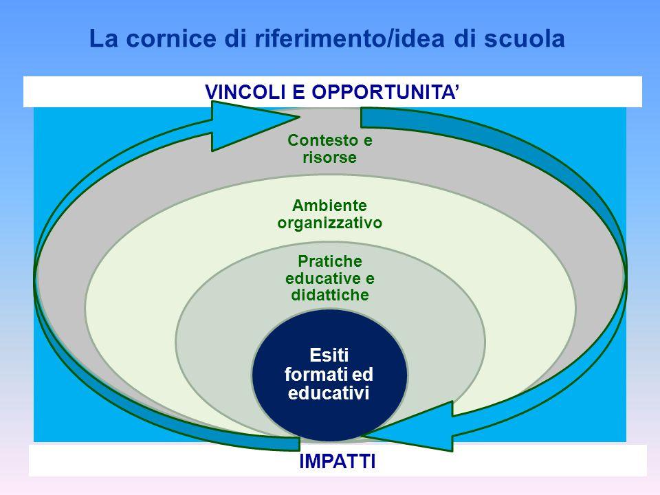La cornice di riferimento/idea di scuola VINCOLI E OPPORTUNITA'