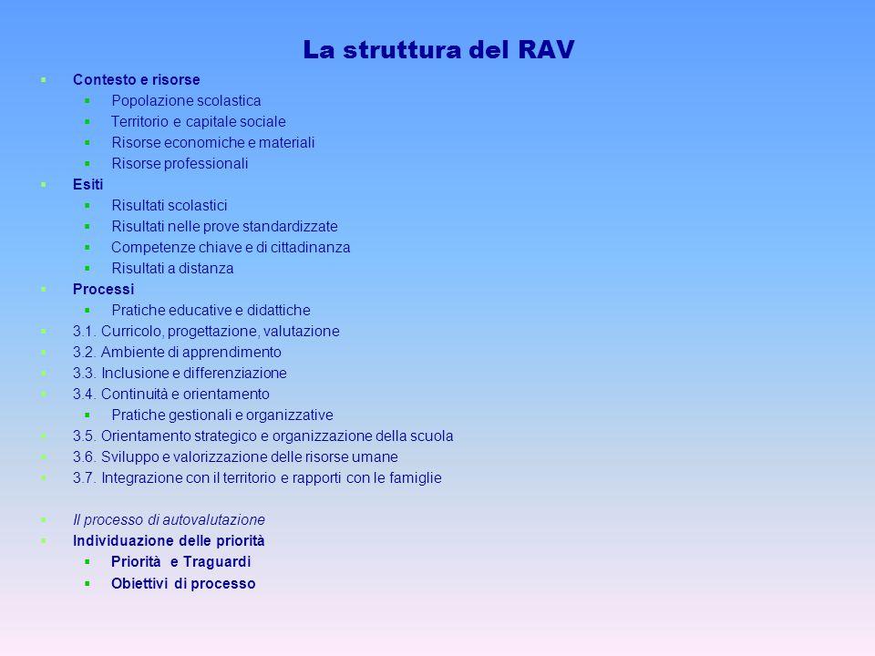 La struttura del RAV Contesto e risorse Popolazione scolastica