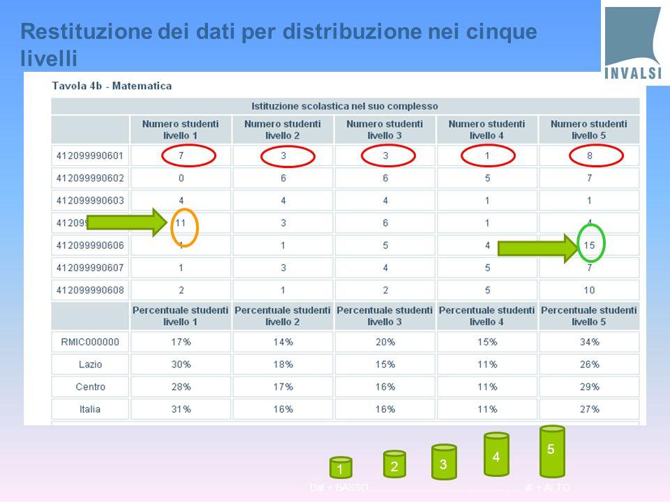 Restituzione dei dati per distribuzione nei cinque livelli