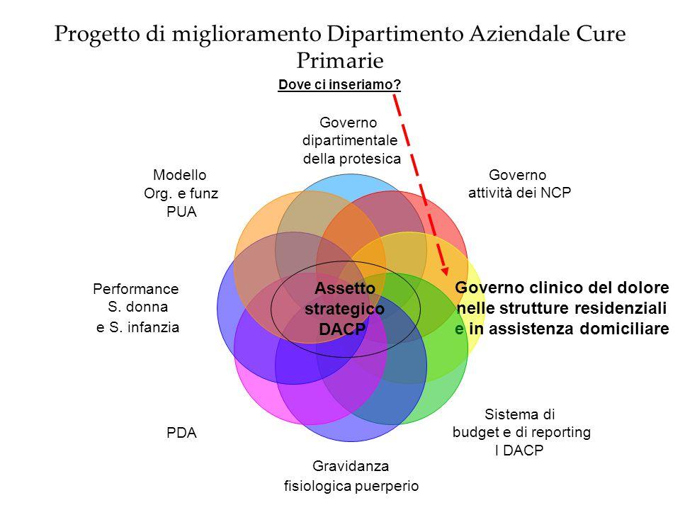 Progetto di miglioramento Dipartimento Aziendale Cure Primarie