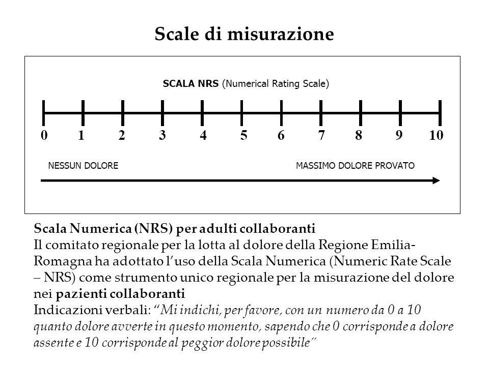 Scale di misurazione Scala Numerica (NRS) per adulti collaboranti