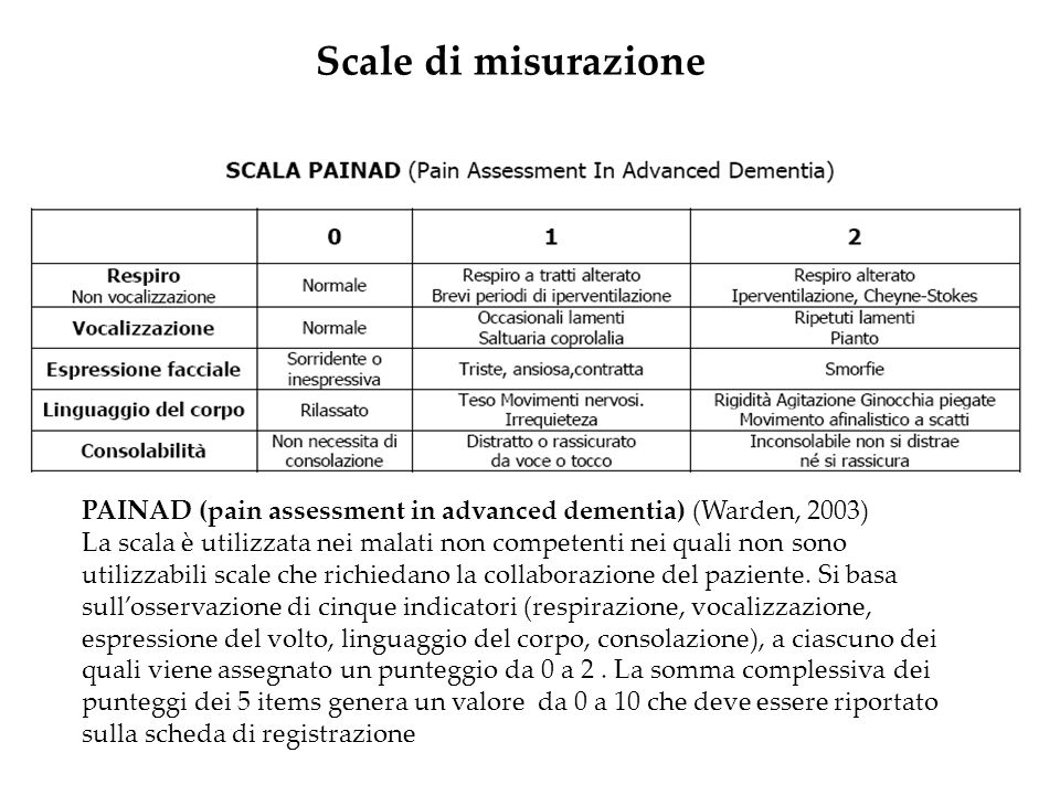 Scale di misurazione PAINAD (pain assessment in advanced dementia) (Warden, 2003)