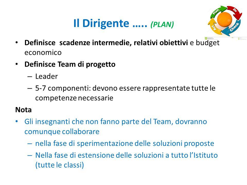 Il Dirigente ….. (PLAN) Definisce scadenze intermedie, relativi obiettivi e budget economico. Definisce Team di progetto.