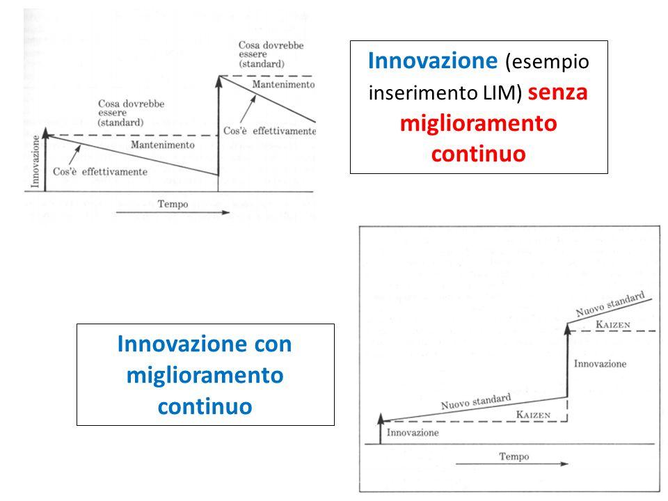 Innovazione con miglioramento continuo