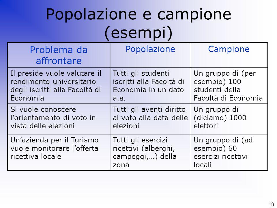 Popolazione e campione (esempi)