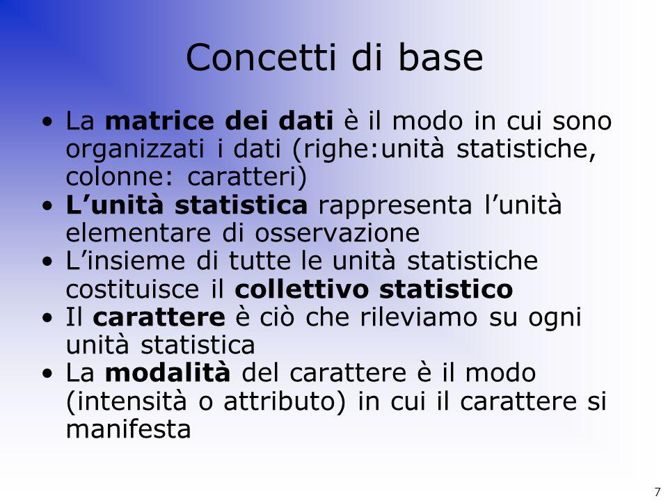 Concetti di base La matrice dei dati è il modo in cui sono organizzati i dati (righe:unità statistiche, colonne: caratteri)