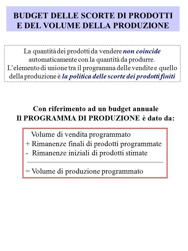 BUDGET DELLE SCORTE DI PRODOTTI E DEL VOLUME DELLA PRODUZIONE