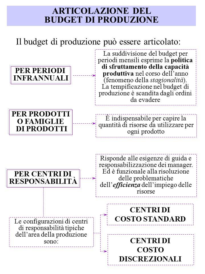 ARTICOLAZIONE DEL BUDGET DI PRODUZIONE