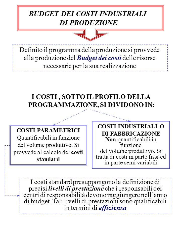 BUDGET DEI COSTI INDUSTRIALI DI PRODUZIONE