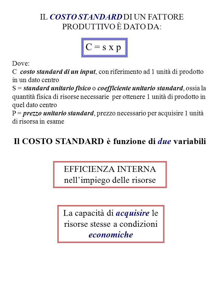 C = s x p Il COSTO STANDARD è funzione di due variabili