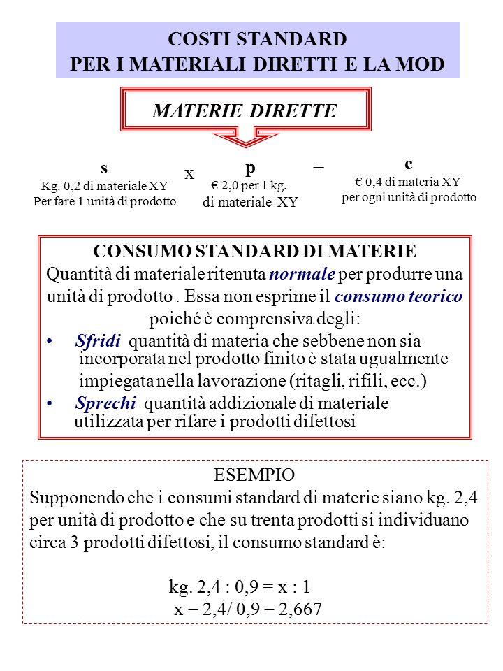 PER I MATERIALI DIRETTI E LA MOD CONSUMO STANDARD DI MATERIE