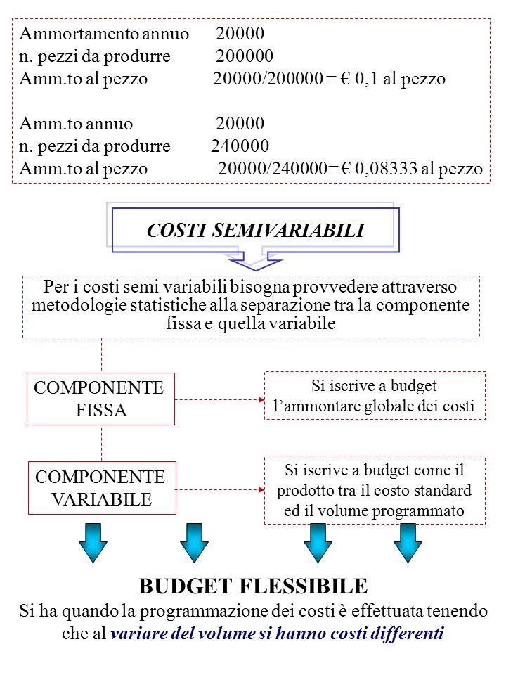 Si iscrive a budget l'ammontare globale dei costi