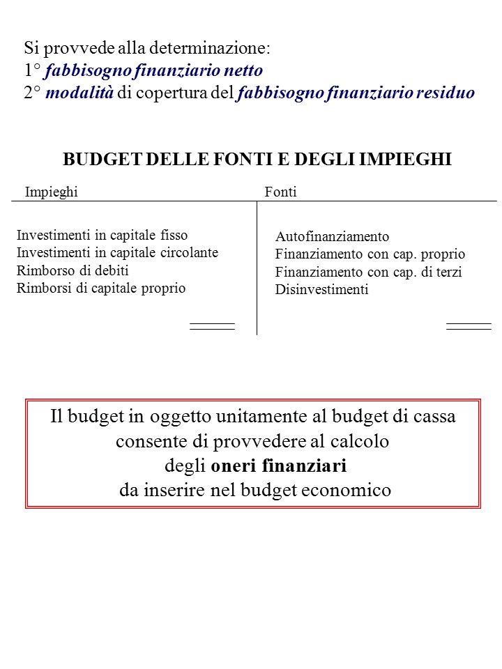 degli oneri finanziari da inserire nel budget economico