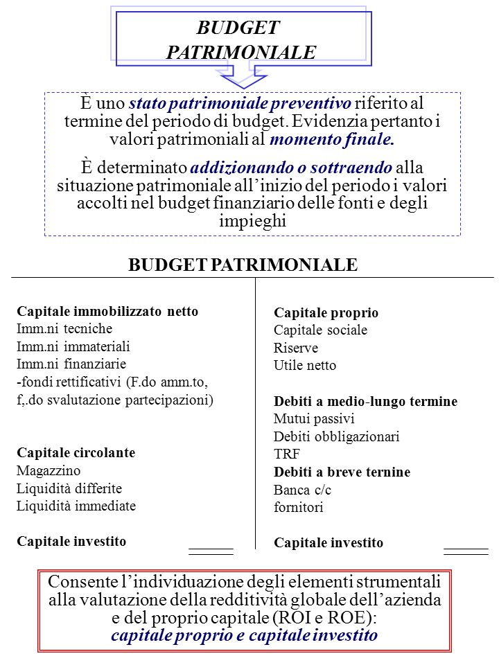 capitale proprio e capitale investito