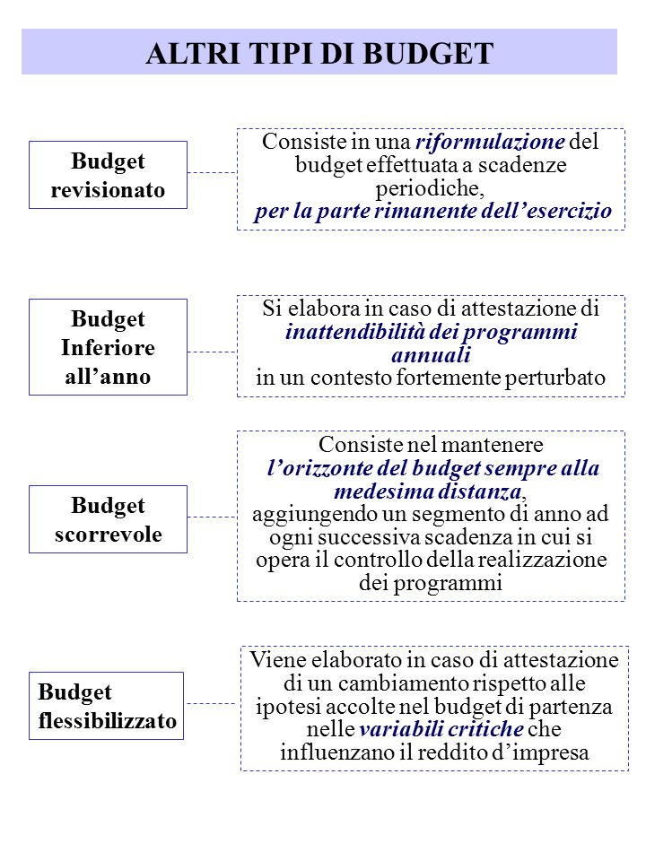ALTRI TIPI DI BUDGET Consiste in una riformulazione del budget effettuata a scadenze periodiche, per la parte rimanente dell'esercizio.