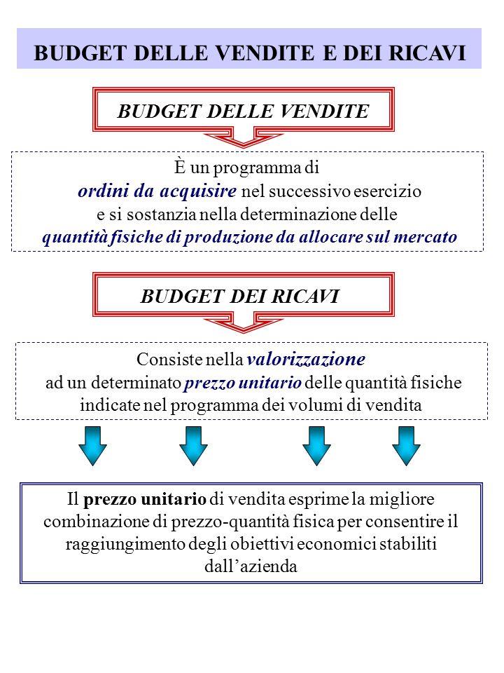 BUDGET DELLE VENDITE E DEI RICAVI