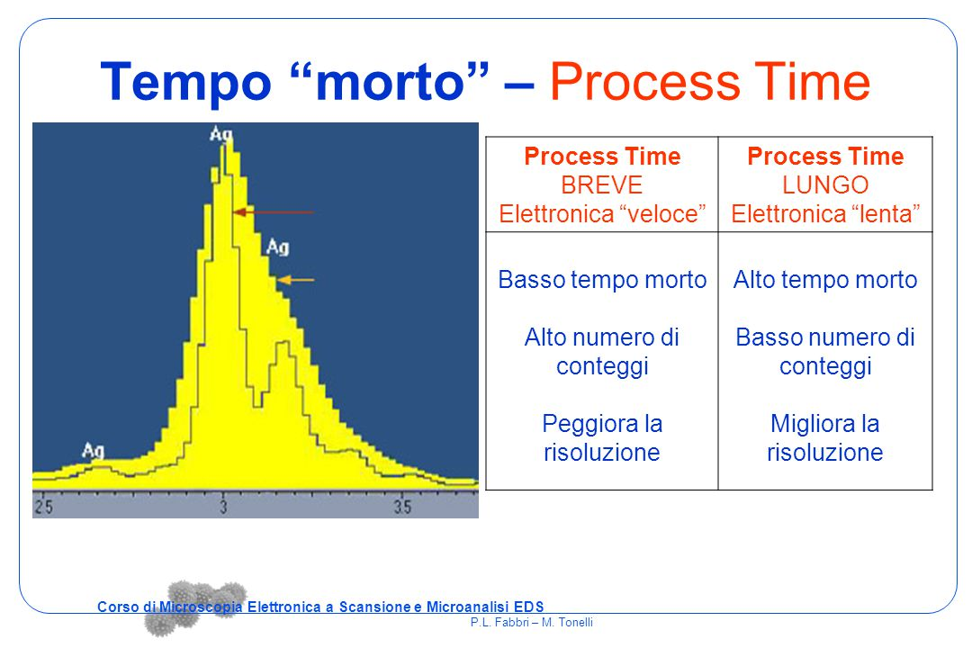 Tempo morto – Process Time
