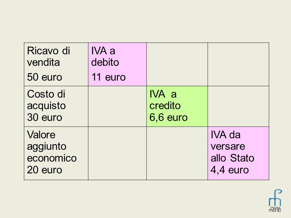 Ricavo di vendita 50 euro. IVA a debito. 11 euro. Costo di acquisto 30 euro. IVA a credito 6,6 euro.