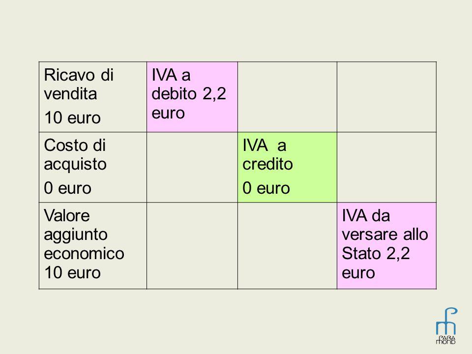 Ricavo di vendita 10 euro. IVA a debito 2,2 euro. Costo di acquisto. 0 euro. IVA a credito.