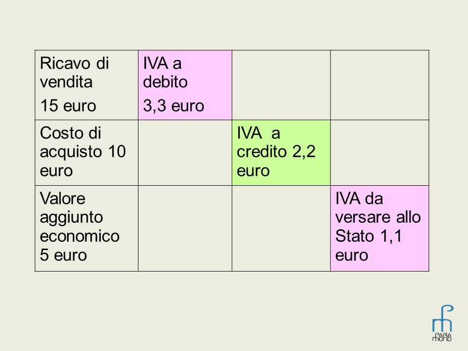 Ricavo di vendita 15 euro. IVA a debito. 3,3 euro. Costo di acquisto 10 euro. IVA a credito 2,2 euro.