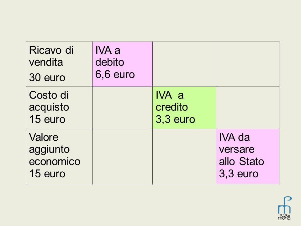 Ricavo di vendita 30 euro. IVA a debito 6,6 euro. Costo di acquisto 15 euro. IVA a credito 3,3 euro.