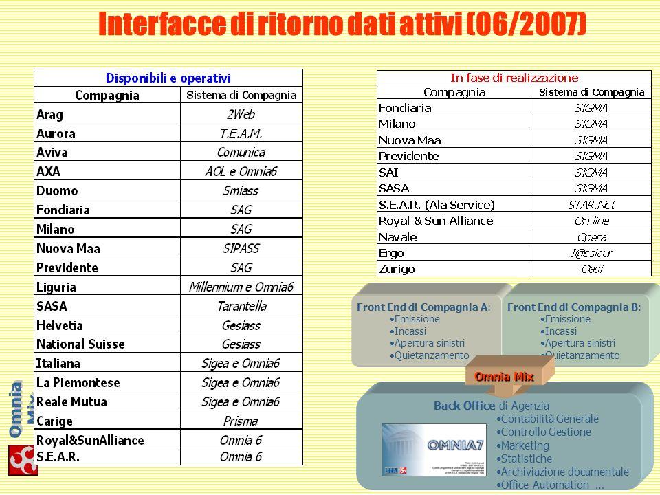 Interfacce di ritorno dati attivi (06/2007)