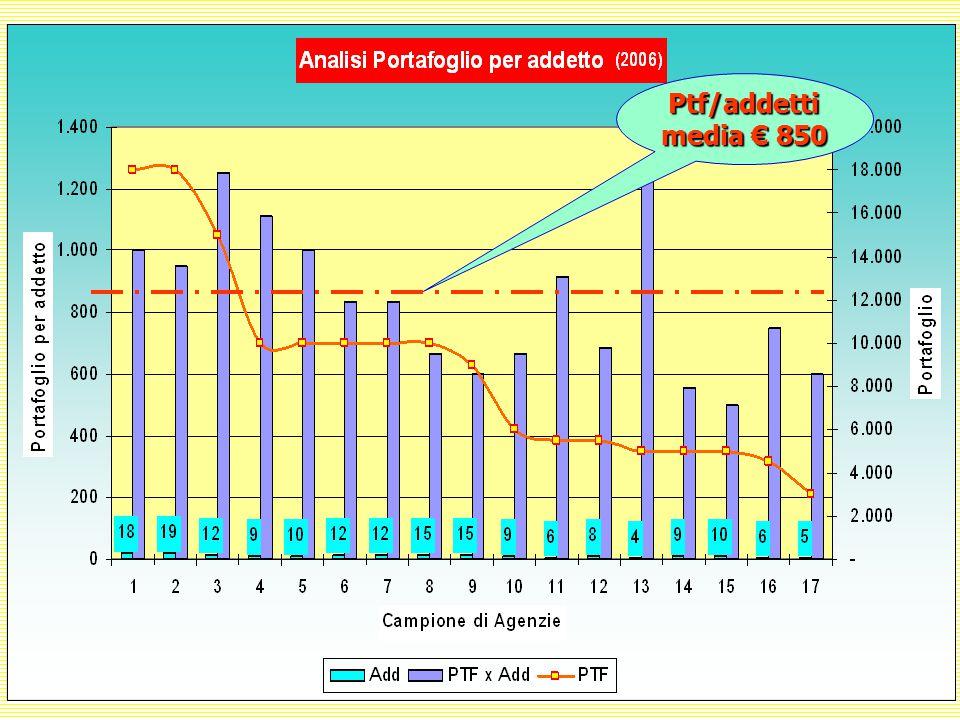 Ptf/addetti media € 850