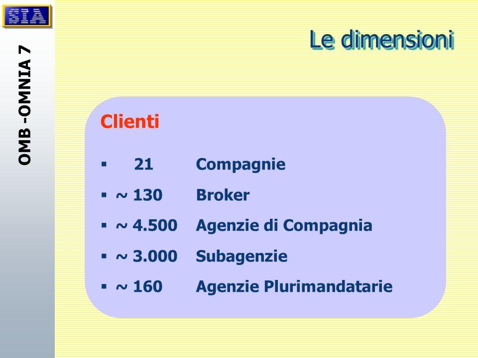 Le dimensioni Clienti 21 Compagnie ~ 130 Broker