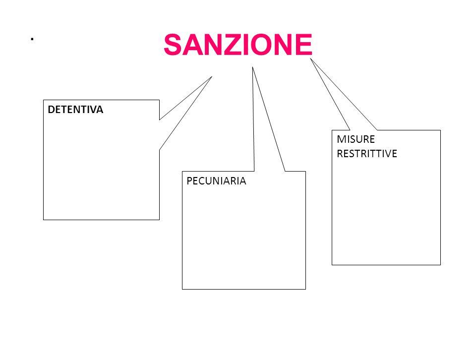 SANZIONE . DETENTIVA MISURE RESTRITTIVE PECUNIARIA