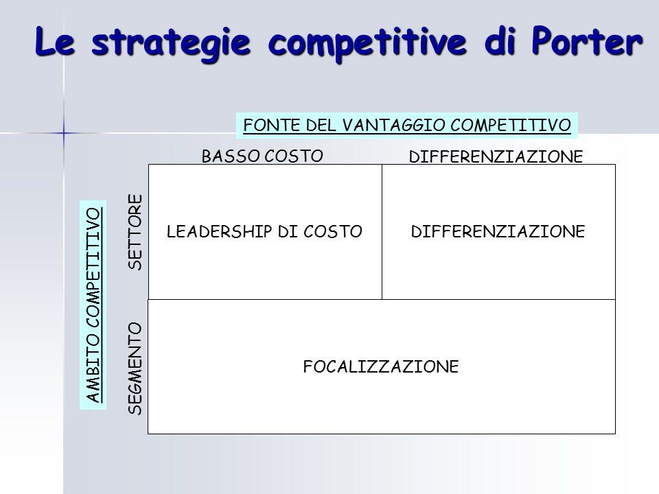 Le strategie competitive di Porter