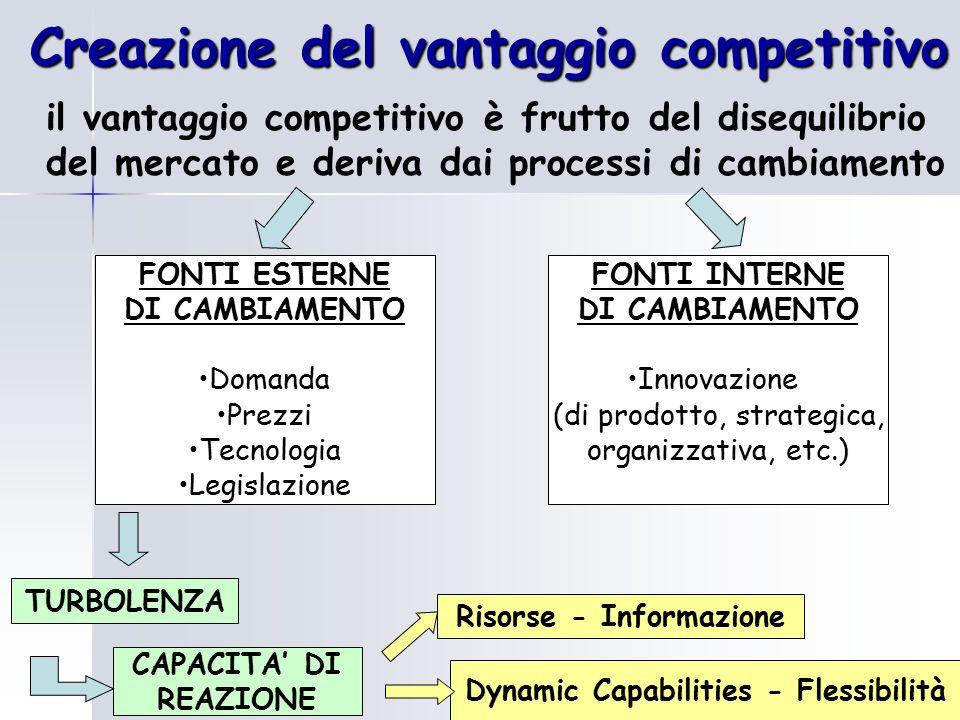 Creazione del vantaggio competitivo
