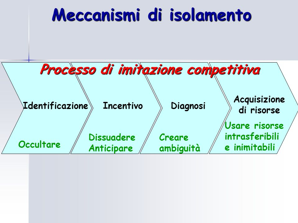 Meccanismi di isolamento Processo di imitazione competitiva
