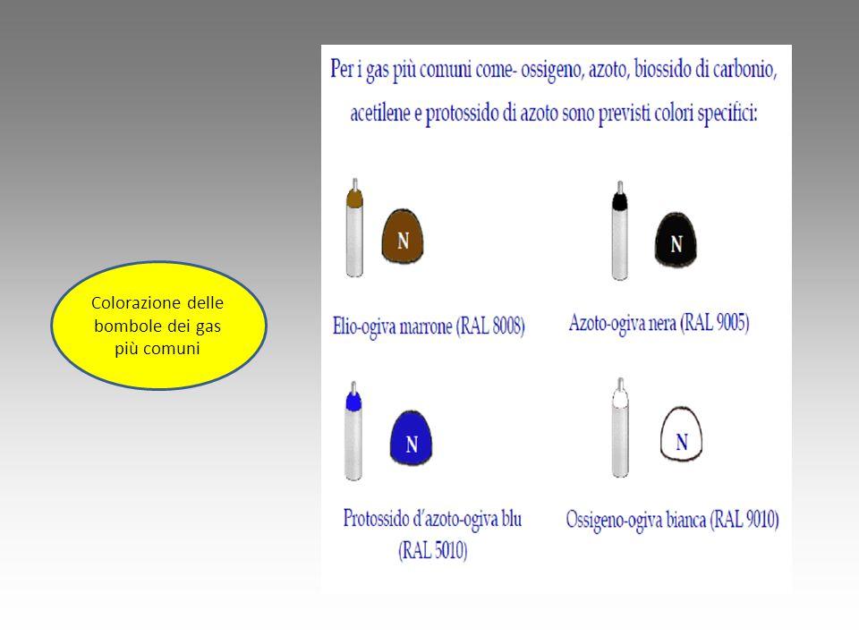 Colorazione delle bombole dei gas più comuni