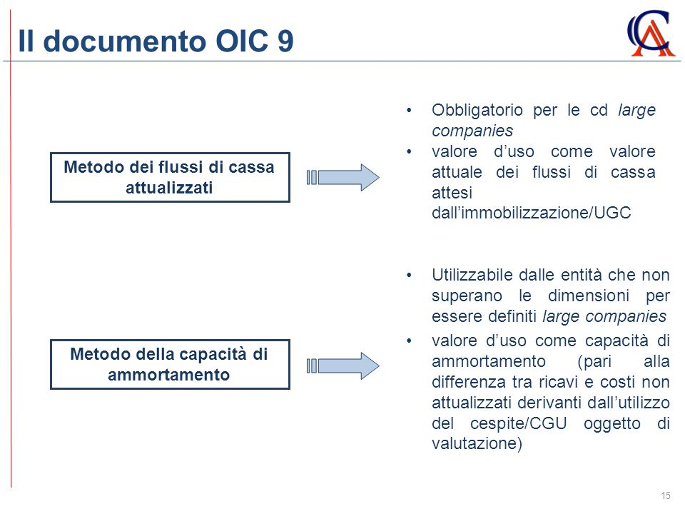Il documento OIC 9 Obbligatorio per le cd large companies