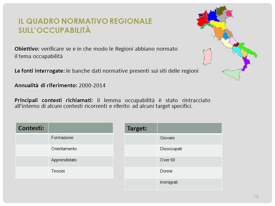 IL QUADRO NORMATIVO REGIONALE Sull'occupabilità
