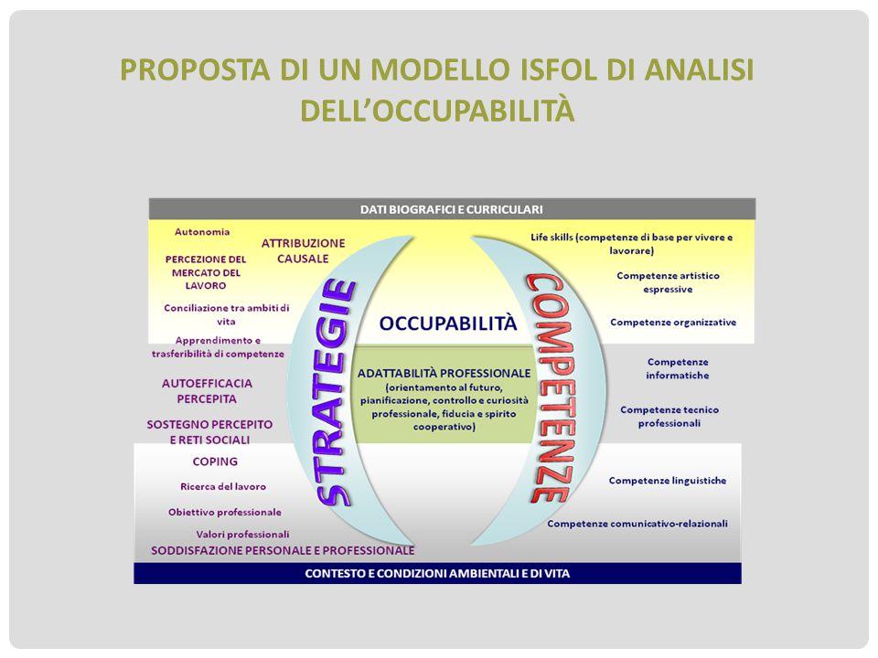 Proposta di un modello Isfol di analisi dell'occupabilità