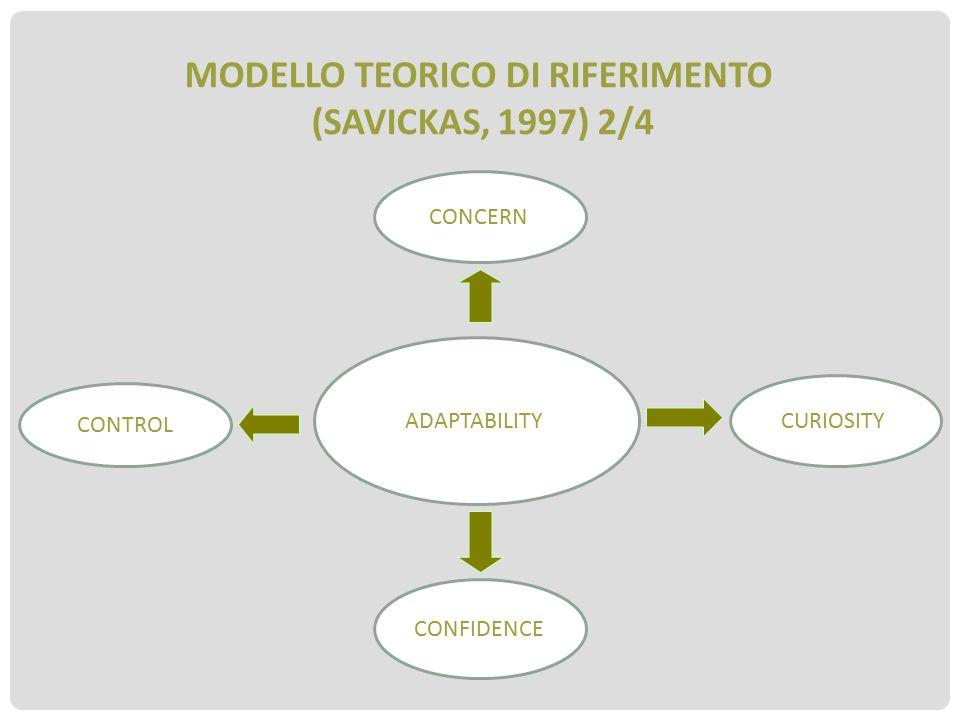 MODELLO TEORICO DI RIFERIMENTO (SAVICKAS, 1997) 2/4