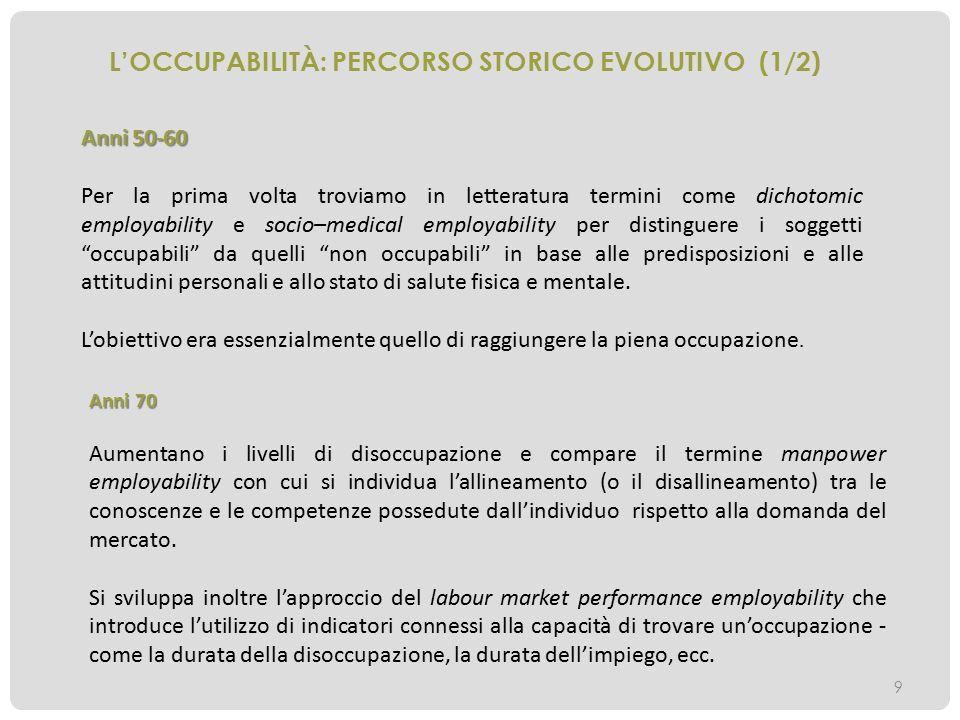 L'Occupabilità: percorso storico evolutivo (1/2)