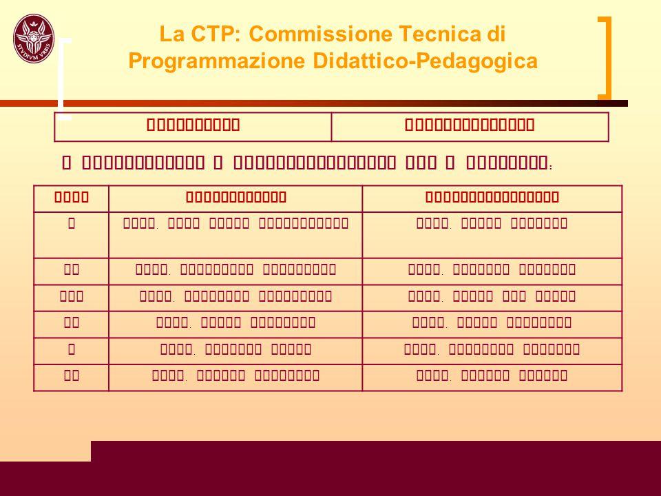 La CTP: Commissione Tecnica di Programmazione Didattico-Pedagogica
