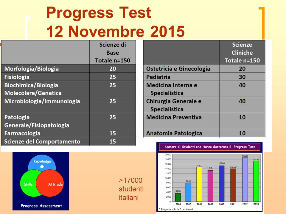 Progress Test 12 Novembre 2015