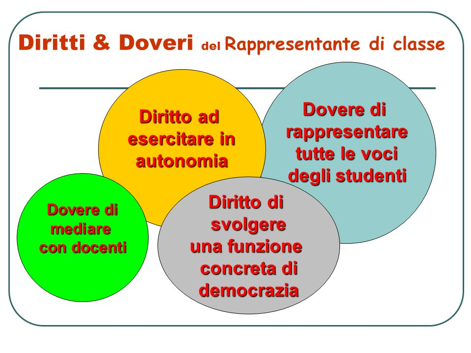 Diritti & Doveri del Rappresentante di classe