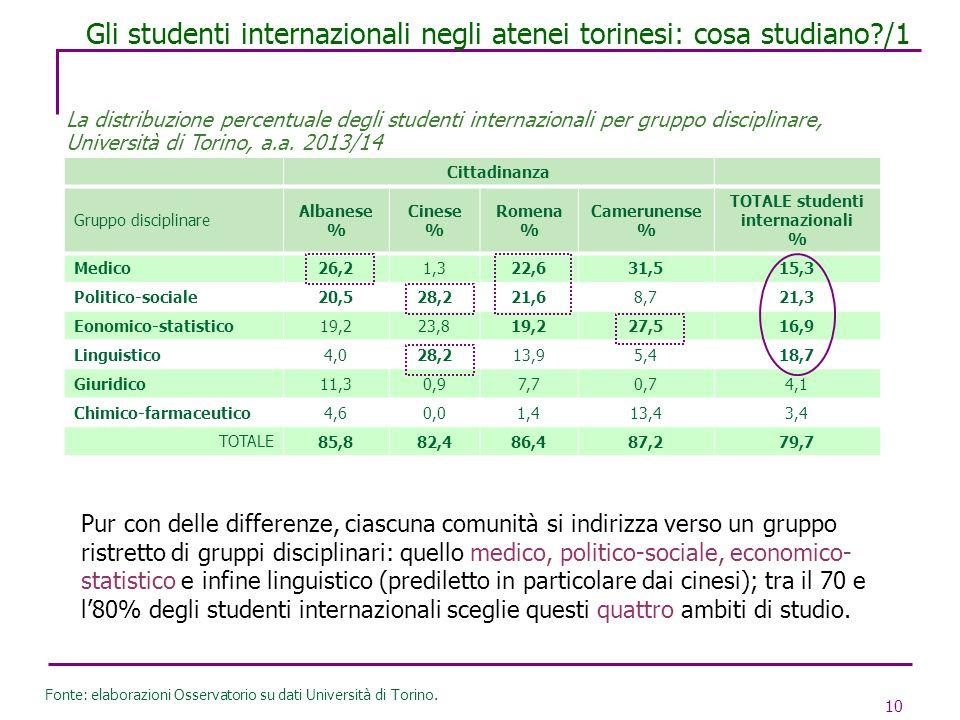 Gli studenti internazionali negli atenei torinesi: cosa studiano /1