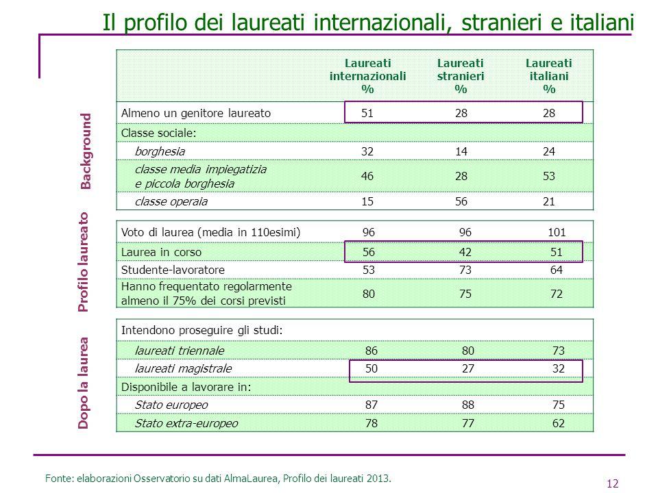 Il profilo dei laureati internazionali, stranieri e italiani